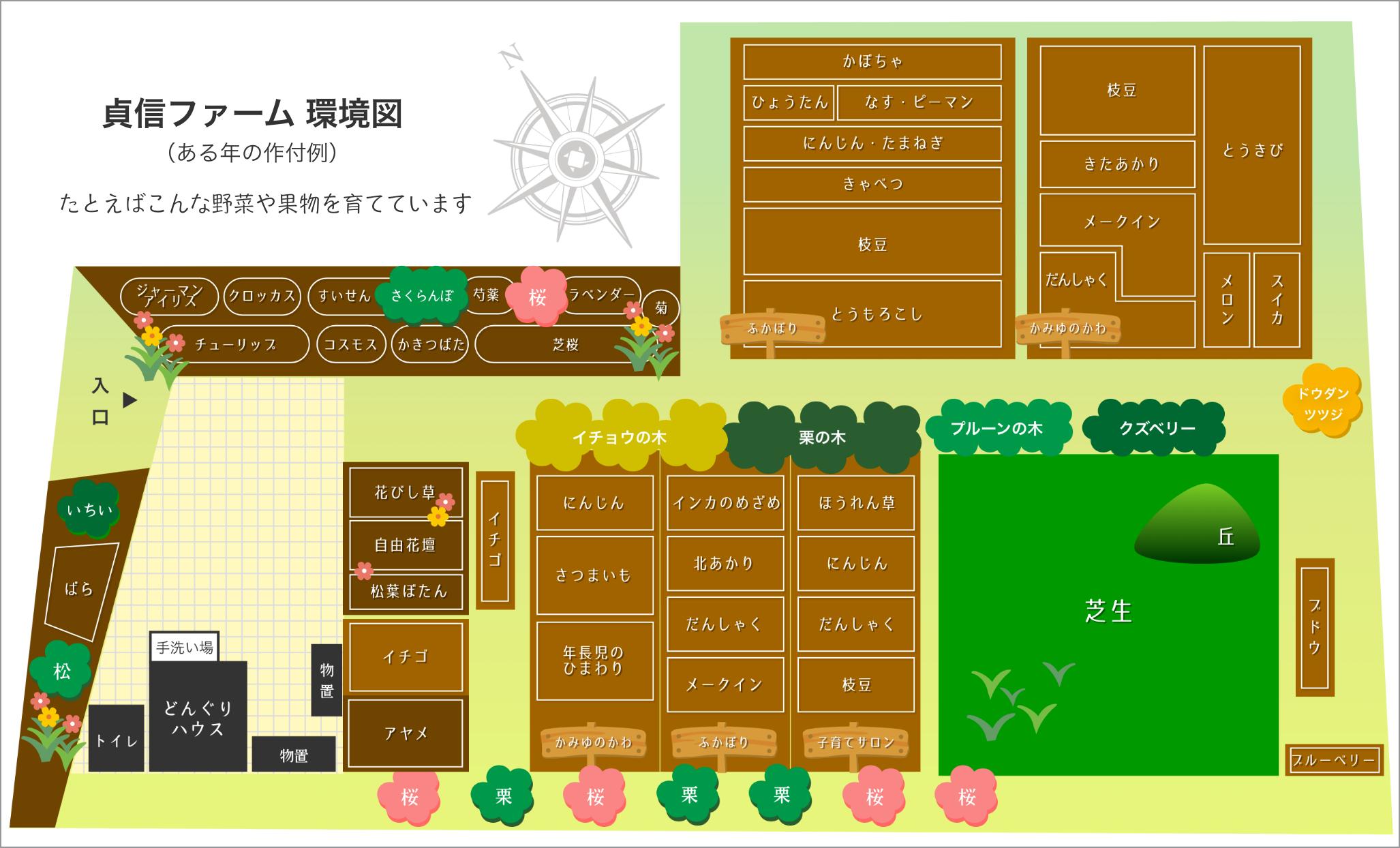 貞信ファーム 環境図